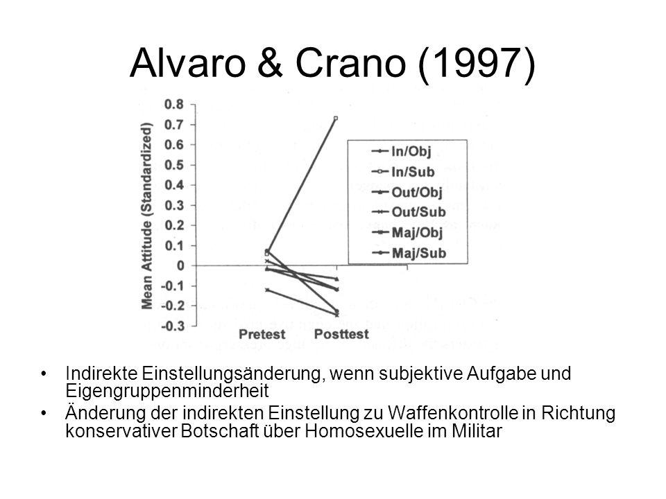 Alvaro & Crano (1997) Indirekte Einstellungsänderung, wenn subjektive Aufgabe und Eigengruppenminderheit Änderung der indirekten Einstellung zu Waffen