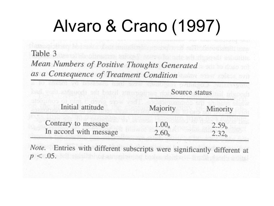 Alvaro & Crano (1997)