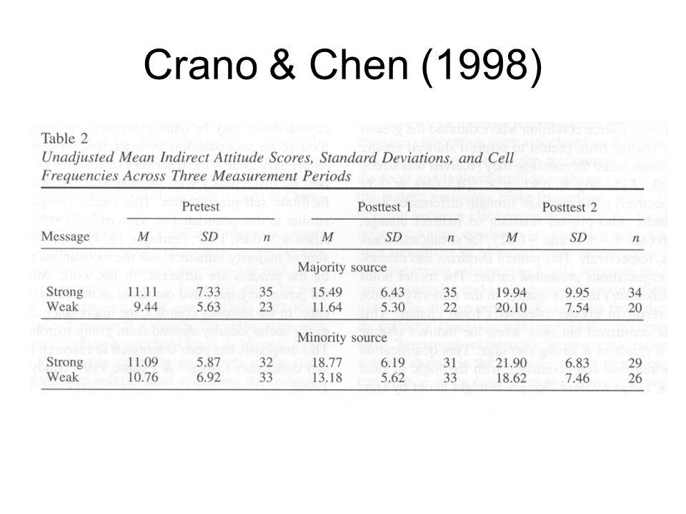 Crano & Chen (1998)