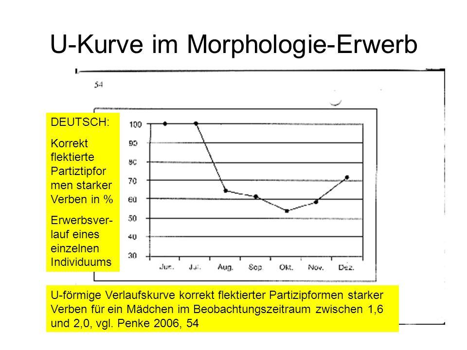 U-Kurve im Morphologie-Erwerb DEUTSCH: Korrekt flektierte Partiztipfor men starker Verben in % Erwerbsver- lauf eines einzelnen Individuums U-förmige