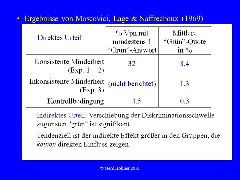© Gerd Bohner 2001 Ergebnisse von Moscovici, Lage & Naffrechoux (1969) –Indirektes Urteil: Verschiebung der Diskriminationsschwelle zugunsten