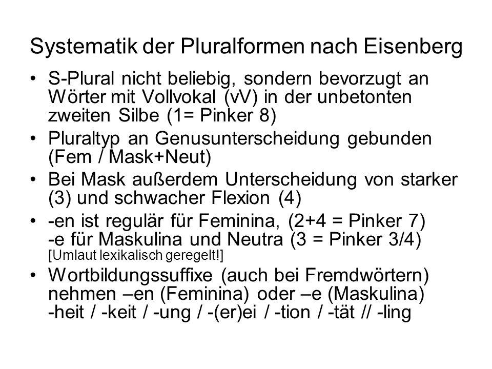 Systematik der Pluralformen nach Eisenberg S-Plural nicht beliebig, sondern bevorzugt an Wörter mit Vollvokal (vV) in der unbetonten zweiten Silbe (1= Pinker 8) Pluraltyp an Genusunterscheidung gebunden (Fem / Mask+Neut) Bei Mask außerdem Unterscheidung von starker (3) und schwacher Flexion (4) -en ist regulär für Feminina, (2+4 = Pinker 7) -e für Maskulina und Neutra (3 = Pinker 3/4) [Umlaut lexikalisch geregelt!] Wortbildungssuffixe (auch bei Fremdwörtern) nehmen –en (Feminina) oder –e (Maskulina) -heit / -keit / -ung / -(er)ei / -tion / -tät // -ling