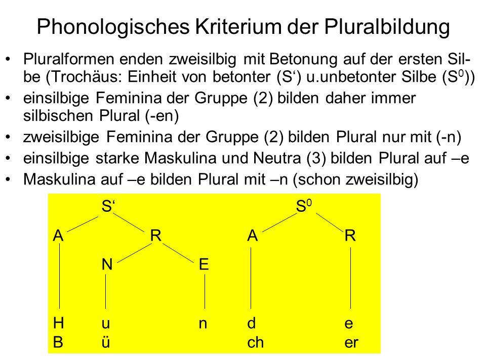 Phonologisches Kriterium der Pluralbildung Pluralformen enden zweisilbig mit Betonung auf der ersten Sil- be (Trochäus: Einheit von betonter (S) u.unbetonter Silbe (S 0 )) einsilbige Feminina der Gruppe (2) bilden daher immer silbischen Plural (-en) zweisilbige Feminina der Gruppe (2) bilden Plural nur mit (-n) einsilbige starke Maskulina und Neutra (3) bilden Plural auf –e Maskulina auf –e bilden Plural mit –n (schon zweisilbig) SS 0 ARAR NE Hunde Bücher