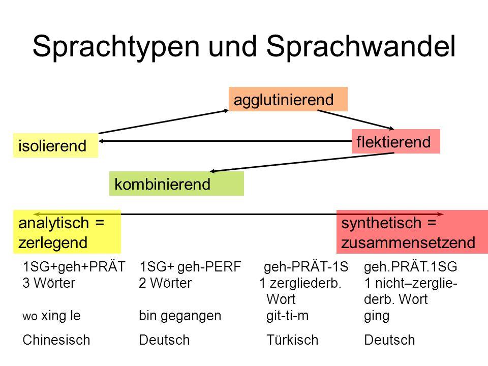Irreguläre Pluralformen Mutter / Tochter: einzige Feminina, die nur mit Umlaut Plural erzeugen; größer ist Gruppe der Maskulina (Pinkers Gruppe 2) Maskulina auf Pseudosuffix (-er, -el): ohne Pluralmarkierung (konform mit Silbenregel) (Pinkers Gruppe 1) Maskulina mit –er-Plural (kleine Gruppe) (in Pinkers Gruppe 6) Lexikalisierter Umlaut in Gruppe 3 (nur Maskulina: Bach – Bäche neben Schaf – Schafe) (in Pinkers Gruppe 4) FAZIT: Nur ein kleiner Teil der Nicht-s-Plurale im Deutschen ist in demselben Sinne wie bei den Präteritumsformen irregulär und daher Teil des Lexikons!