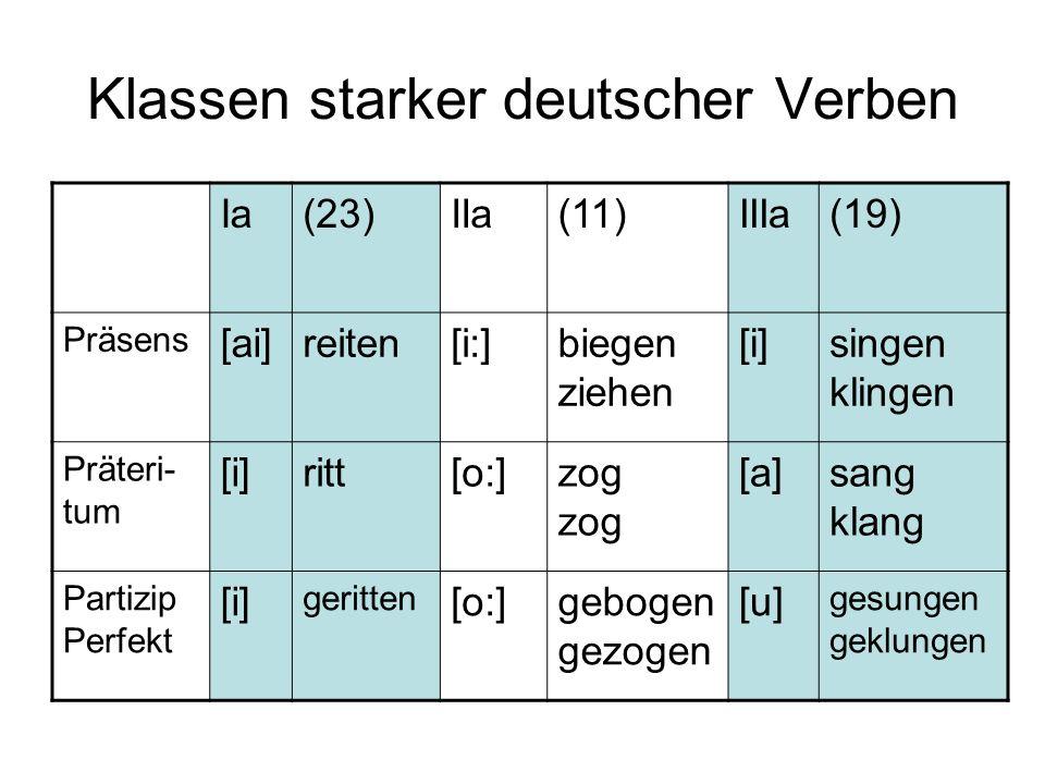 Klassen starker deutscher Verben Ia(23)IIa(11)IIIa(19) Präsens [ai]reiten[i:]biegen ziehen [i]singen klingen Präteri- tum [i]ritt[o:]zog [a]sang klang