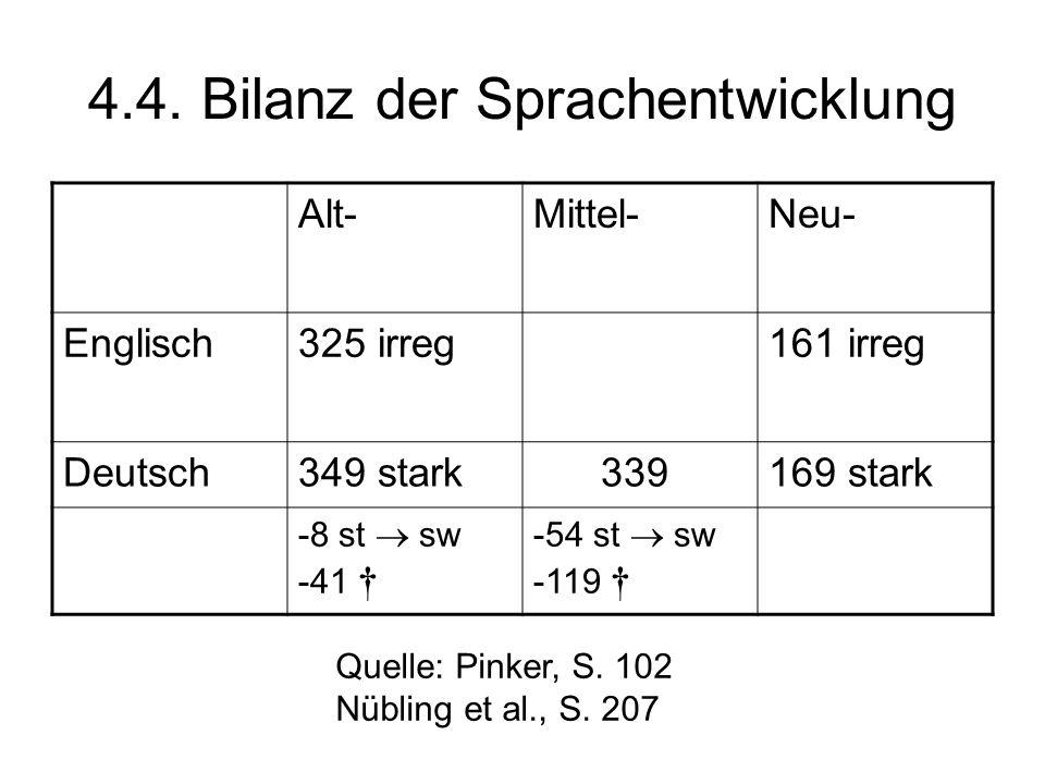 4.4. Bilanz der Sprachentwicklung Alt-Mittel-Neu- Englisch325 irreg161 irreg Deutsch349 stark 339169 stark -8 st sw -41 -54 st sw -119 Quelle: Pinker,