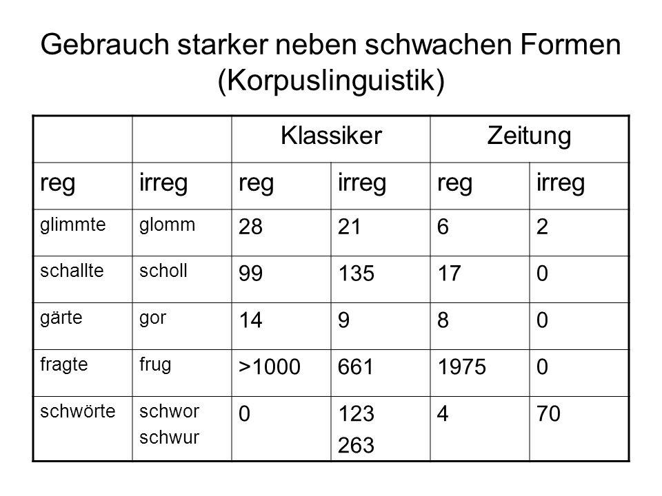 Gebrauch starker neben schwachen Formen (Korpuslinguistik) KlassikerZeitung regirregregirregregirreg glimmteglomm 282162 schalltescholl 99135170 gärte