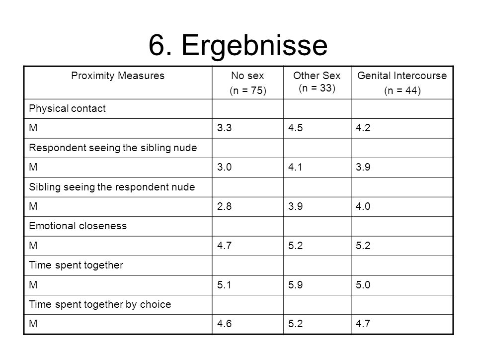 6. Ergebnisse Proximity MeasuresNo sex (n = 75) Other Sex (n = 33) Genital Intercourse (n = 44) Physical contact M3.34.54.2 Respondent seeing the sibl