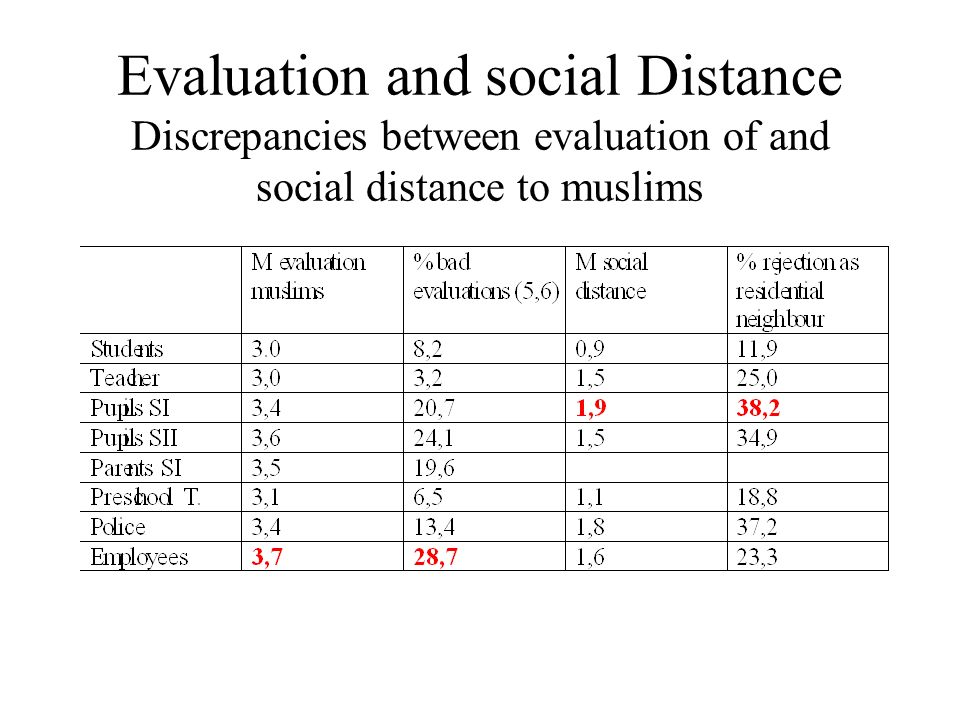 Evaluation and social Distance Discrepancies between evaluation of and social distance to muslims