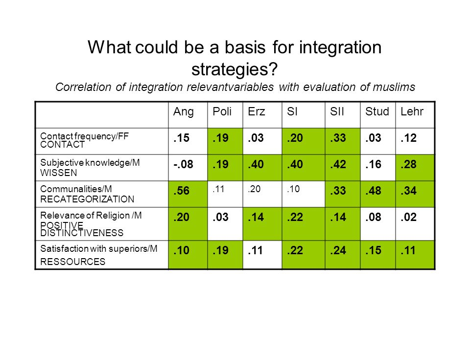 What could be a basis for integration strategies? Correlation of integration relevantvariables with evaluation of muslims AngPoliErzSISIIStudLehr Cont