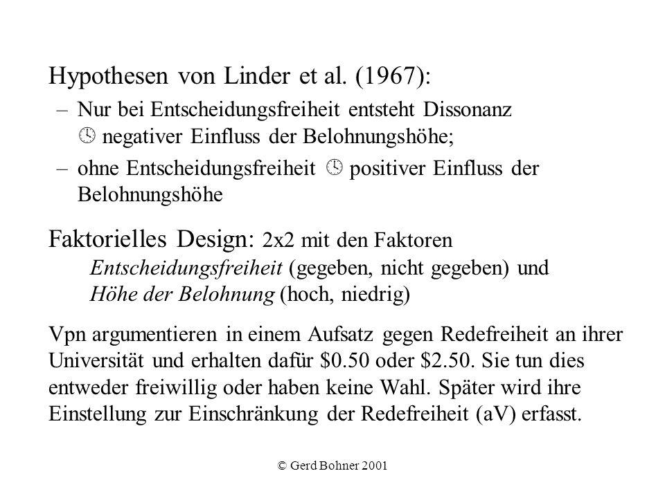 © Gerd Bohner 2001 Hypothesen von Linder et al. (1967): –Nur bei Entscheidungsfreiheit entsteht Dissonanz negativer Einfluss der Belohnungshöhe; –ohne
