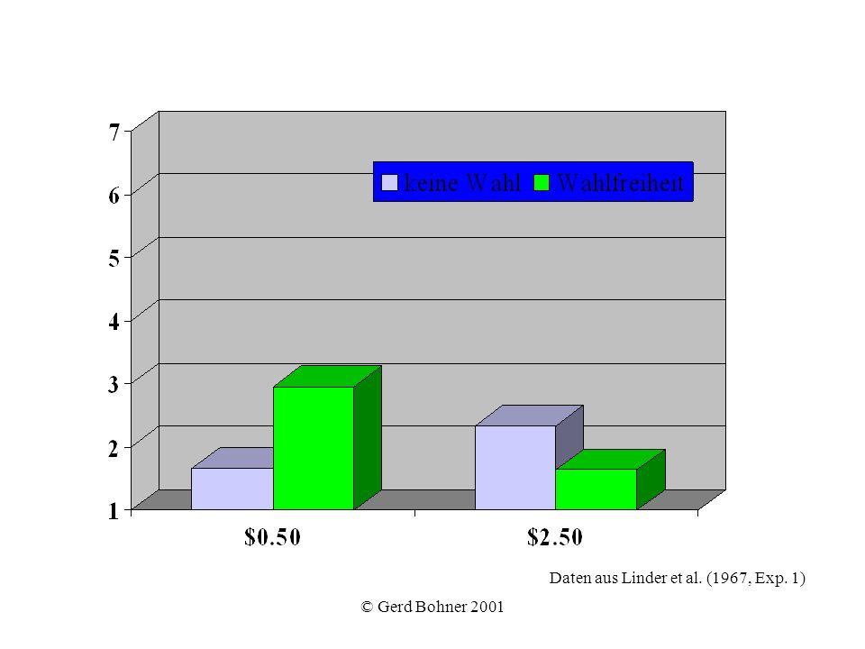 © Gerd Bohner 2001 Daten aus Linder et al. (1967, Exp. 1)