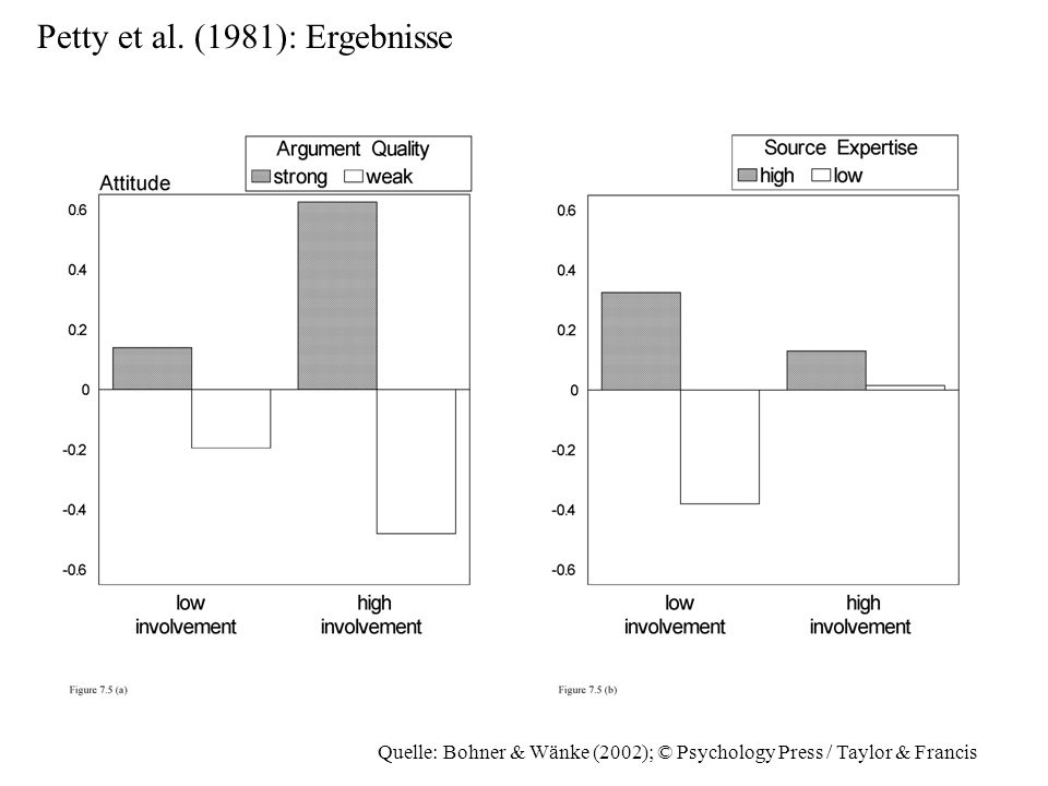 Quelle: Bohner & Wänke (2002); © Psychology Press / Taylor & Francis Petty et al. (1981): Ergebnisse