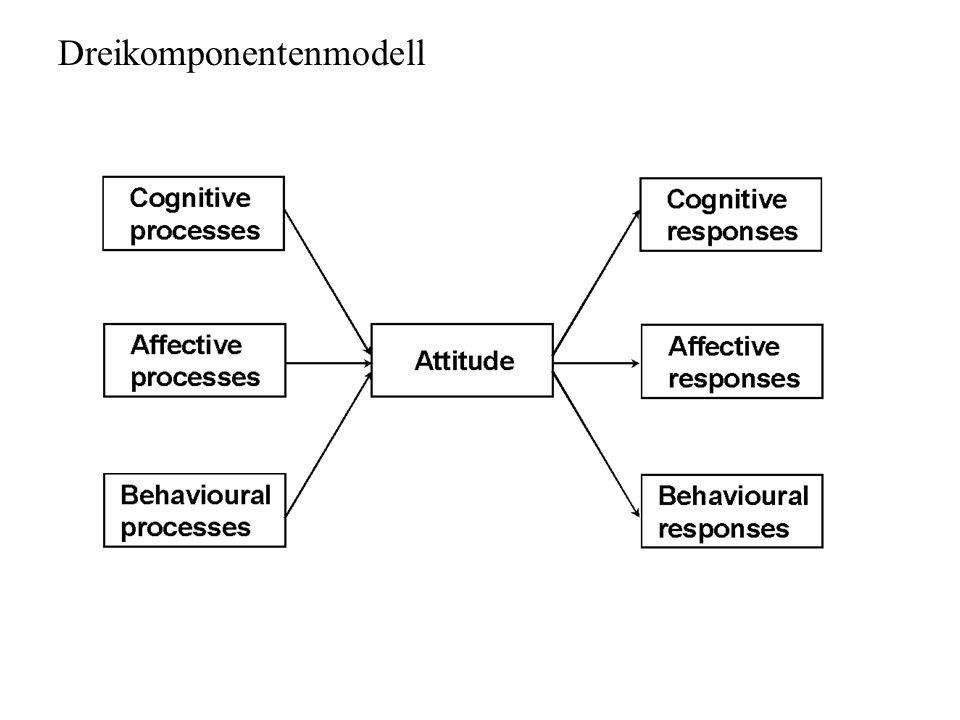 Dreikomponentenmodell Quelle: Bohner (2001); © Blackwell Publishers