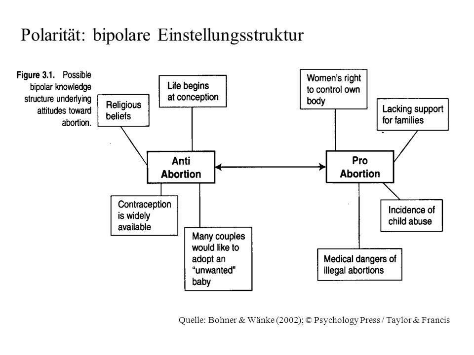 Quelle: Bohner & Wänke (2002); © Psychology Press / Taylor & Francis Implicit Association Test ( http://www.yale.edu/implicit/ ) http://www.yale.edu/implicit/