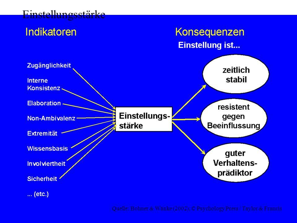 © Gerd Bohner 2001 Struktur der Beziehung zwischen verschiedenen Einstellungen Hierarchischer Aspekt: Einstellung gegenüber einer neuen Frage resultiert aus zentraleren und allgemeineren Wertvorstellungen Heiders Balancetheorie: man strebt Konsistenz zwischen verschiedenen Einstellungen an