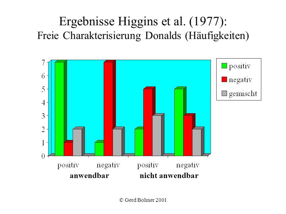 © Gerd Bohner 2001 Ergebnisse Higgins et al. (1977): Freie Charakterisierung Donalds (Häufigkeiten) anwendbar nicht anwendbar