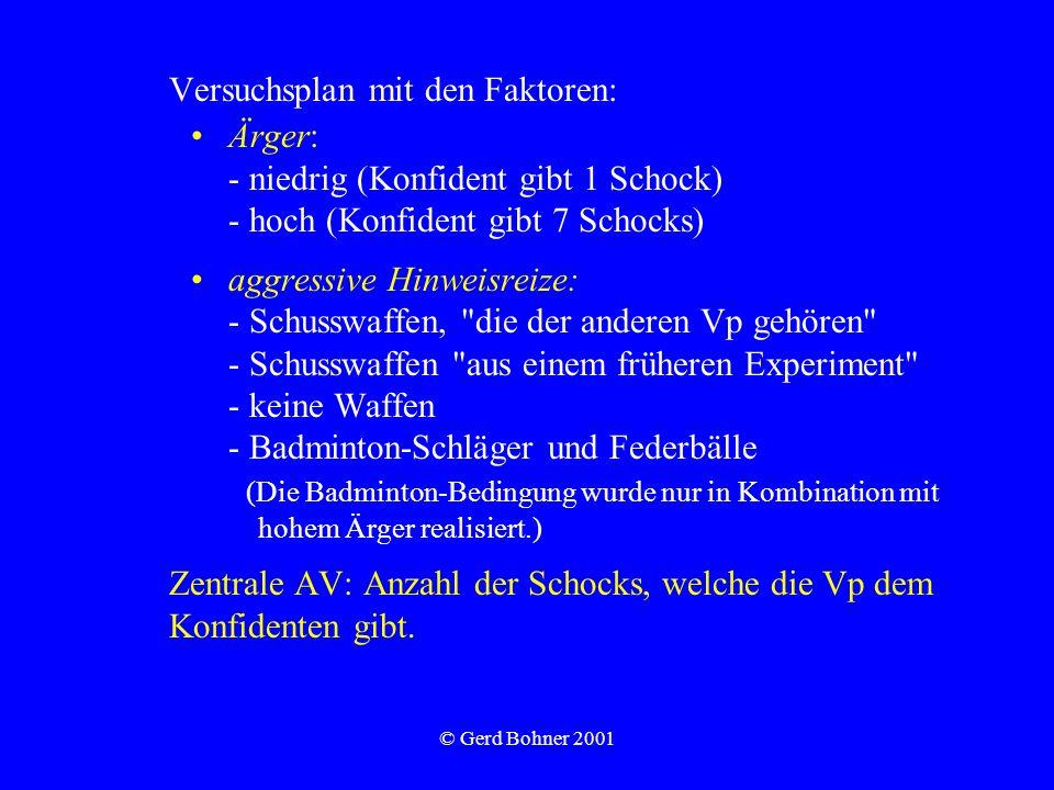© Gerd Bohner 2001 Versuchsplan mit den Faktoren: Ärger: - niedrig (Konfident gibt 1 Schock) - hoch (Konfident gibt 7 Schocks) aggressive Hinweisreize
