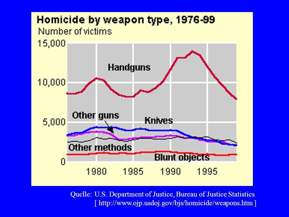 Quelle:U.S. Department of Justice, Bureau of Justice Statistics [ http://www.ojp.usdoj.gov/bjs/homicide/weapons.htm ]