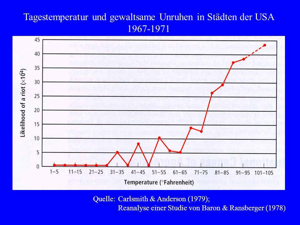 Quelle:Carlsmith & Anderson (1979); Reanalyse einer Studie von Baron & Ransberger (1978) Tagestemperatur und gewaltsame Unruhen in Städten der USA 196