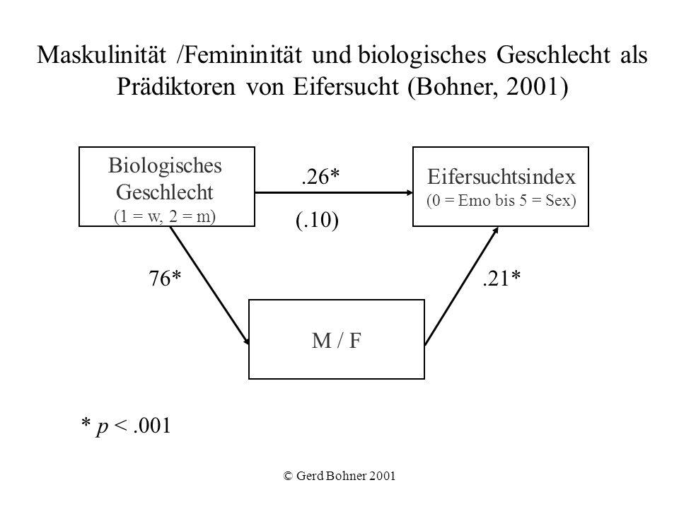 © Gerd Bohner 2001 Eifersuchtsindex (0 = Emo bis 5 = Sex) M / F.26* (.10) 76*.21* Maskulinität /Femininität und biologisches Geschlecht als Prädiktore