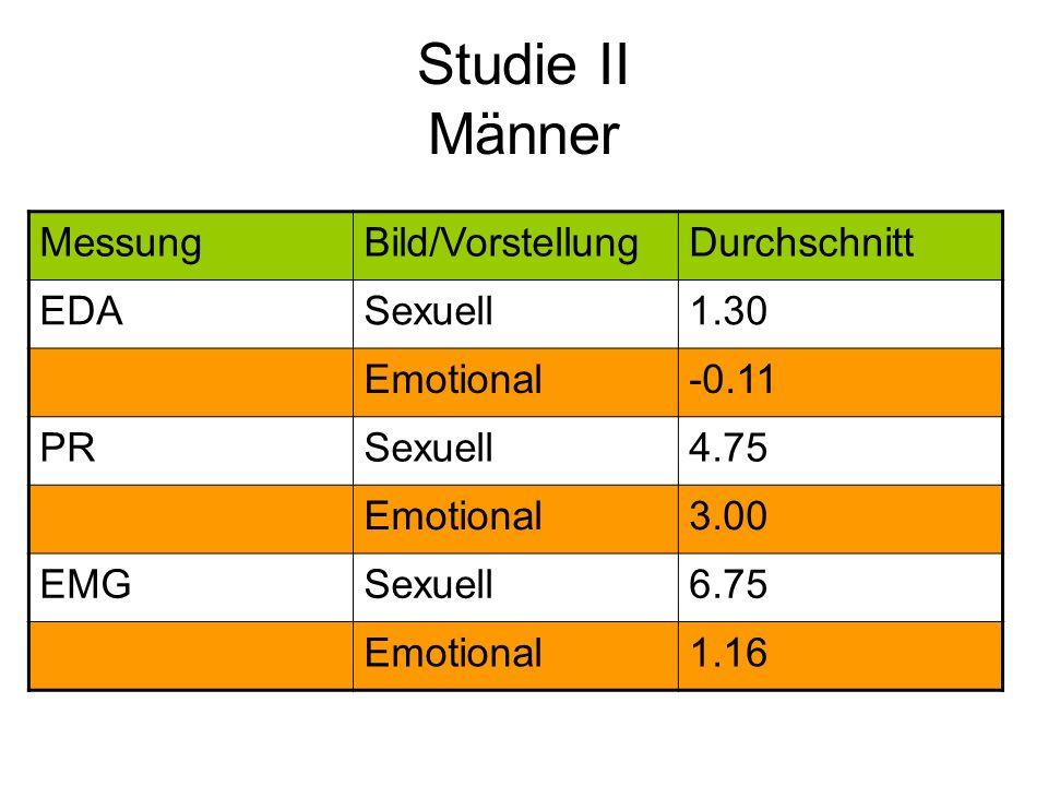 Studie II Männer MessungBild/VorstellungDurchschnitt EDASexuell1.30 Emotional-0.11 PRSexuell4.75 Emotional3.00 EMGSexuell6.75 Emotional1.16
