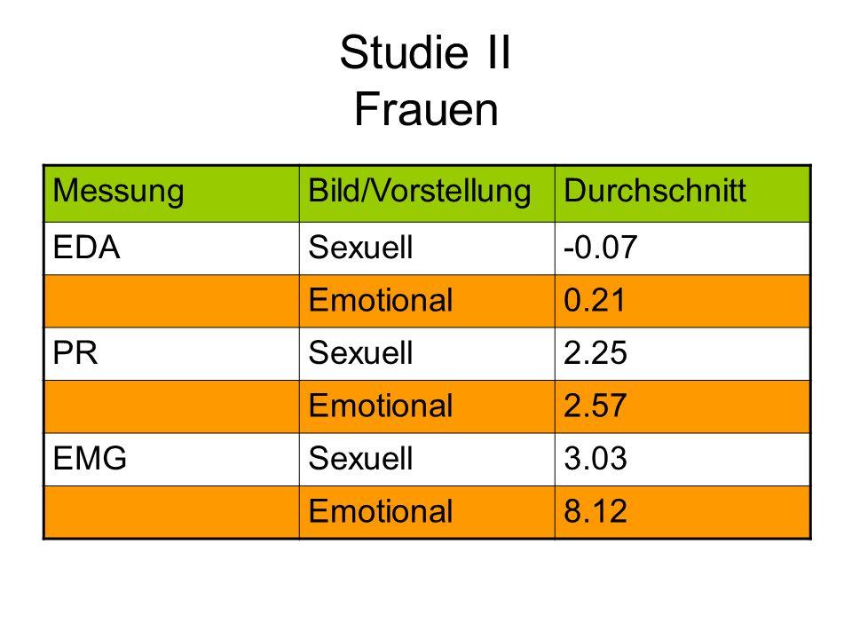 Studie II Frauen MessungBild/VorstellungDurchschnitt EDASexuell-0.07 Emotional0.21 PRSexuell2.25 Emotional2.57 EMGSexuell3.03 Emotional8.12