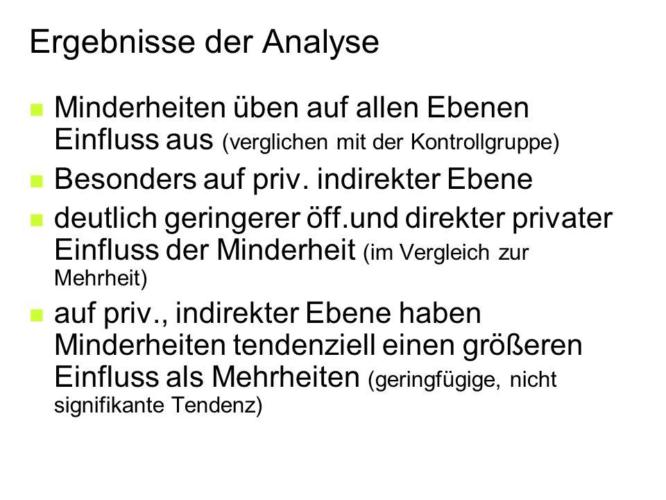 Ergebnisse der Analyse Minderheiten üben auf allen Ebenen Einfluss aus (verglichen mit der Kontrollgruppe) Besonders auf priv.