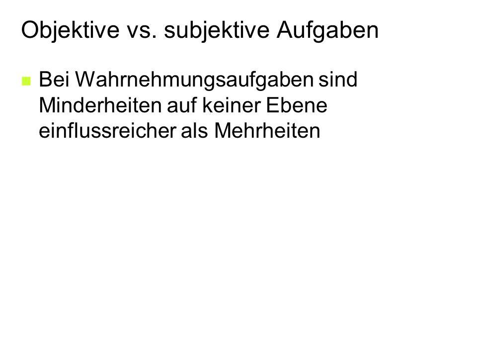 Objektive vs.