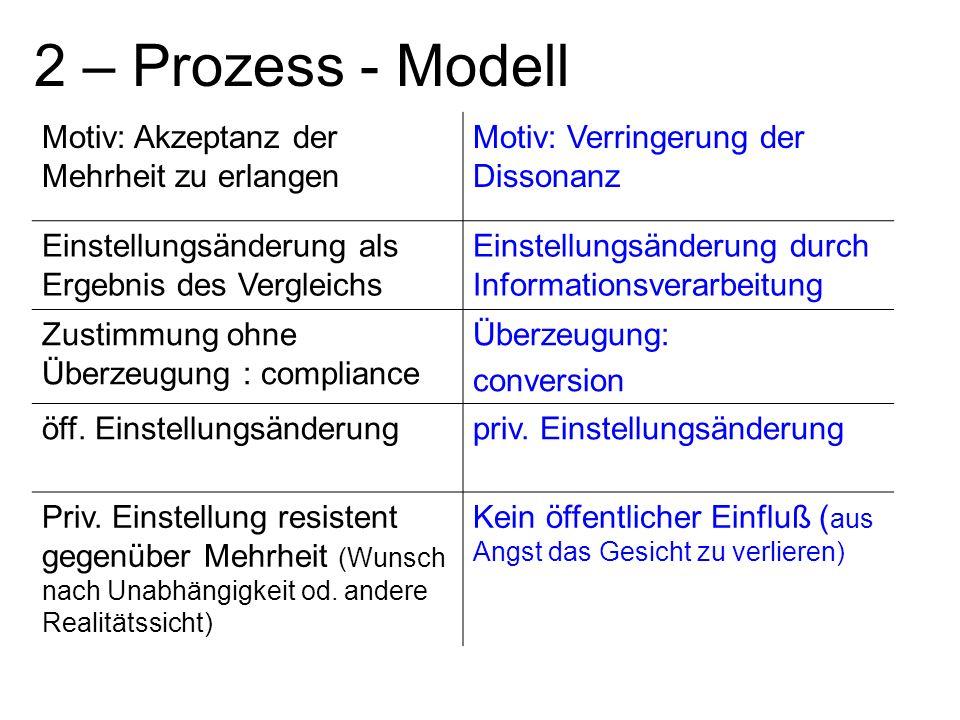 2 – Prozess - Modell Motiv: Akzeptanz der Mehrheit zu erlangen Motiv: Verringerung der Dissonanz Einstellungsänderung als Ergebnis des Vergleichs Einstellungsänderung durch Informationsverarbeitung Zustimmung ohne Überzeugung : compliance Überzeugung: conversion öff.