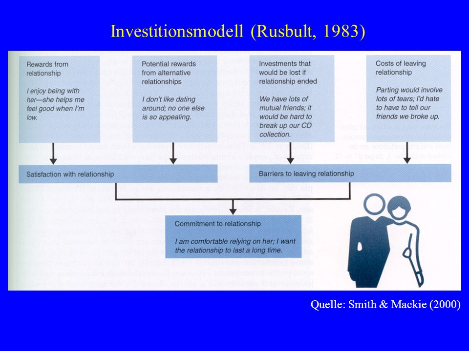 Investitionsmodell (Rusbult, 1983) Quelle: Smith & Mackie (2000)