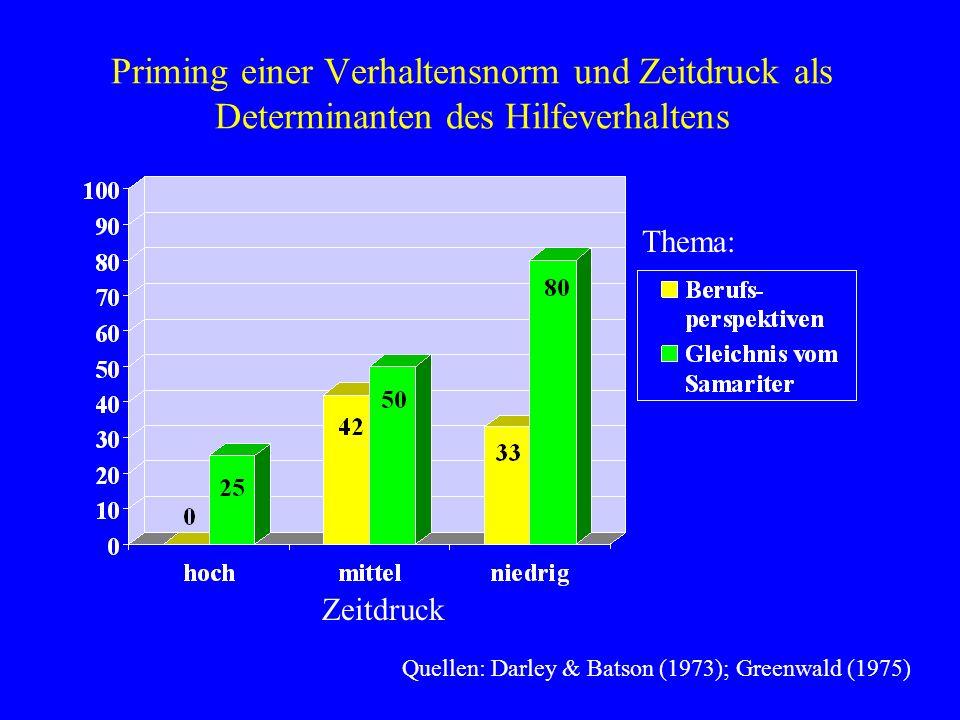 Priming einer Verhaltensnorm und Zeitdruck als Determinanten des Hilfeverhaltens Thema: Zeitdruck Quellen: Darley & Batson (1973); Greenwald (1975)