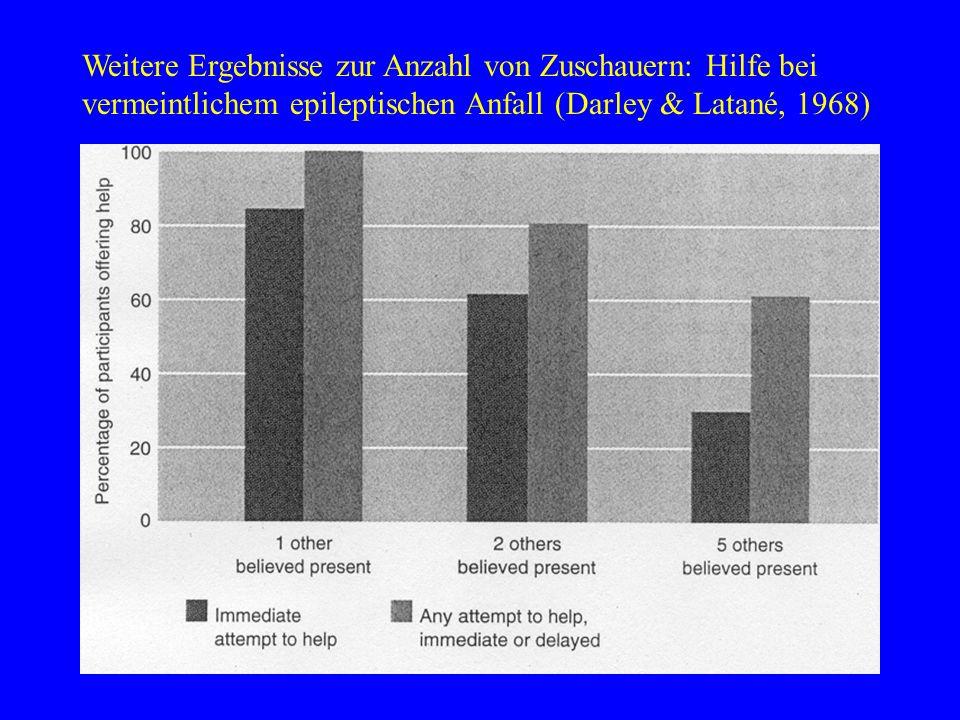 Weitere Ergebnisse zur Anzahl von Zuschauern: Hilfe bei vermeintlichem epileptischen Anfall (Darley & Latané, 1968)