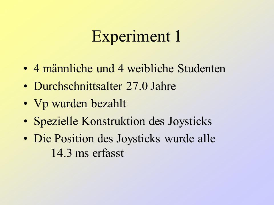 Experiment 1 Perceptual Induction: Joystick- Bewegungen in der Induktionsphase folgen der Ballbewegung Intentional Induction: Joystick- Bewegungen kommen nur bei misses, nicht bei hits vor.