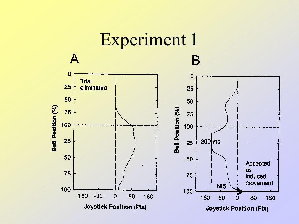 Experiment 1 Problem: –Wenn der Joystick vor und während der Induktionsphase kontinuierlich weiterbewegt wird, konfundiert effektive und nicht-effektive Bewegung Lösung: –Um als Induktionsverhalten anerkannt zu werden, muss der Joystick nach dem Ineffektivwerden mindestens 200 ms den eingeschlagenen Weg weiterverfolgen