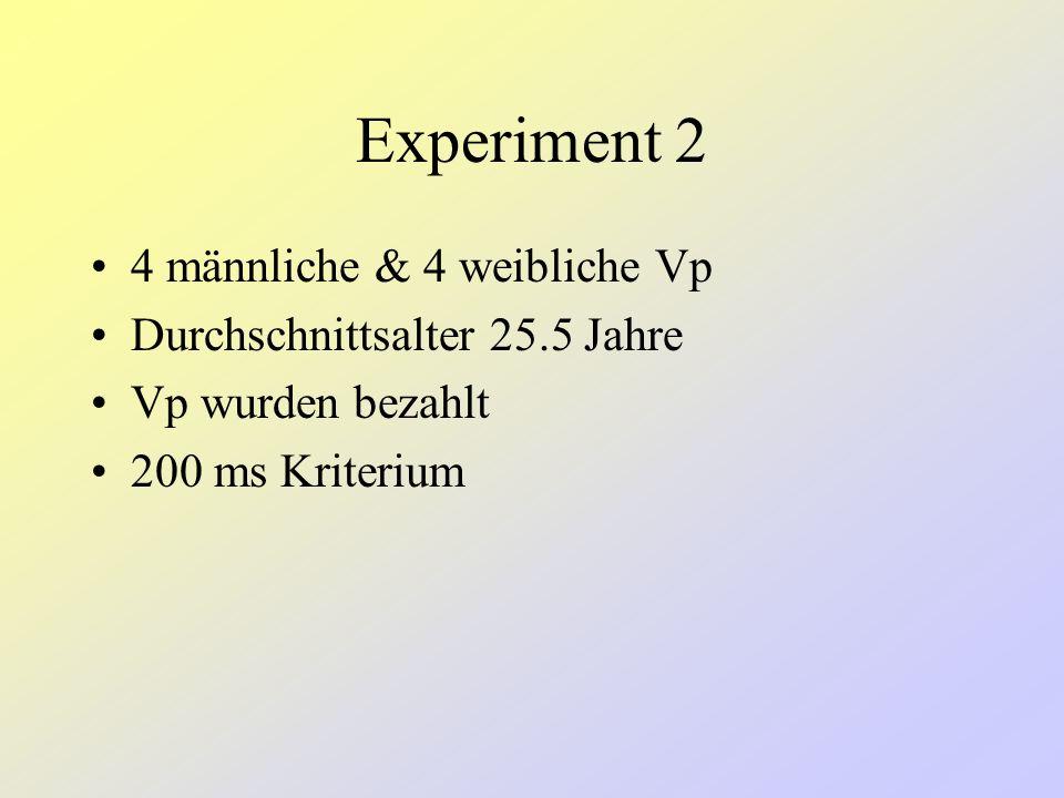 Experiment 2 Ball-Bedingung: Der Ball kann durch Joystick-Bewegungen nach links und rechts bewegt werden, während er sich auf das Target zu bewegt Tar