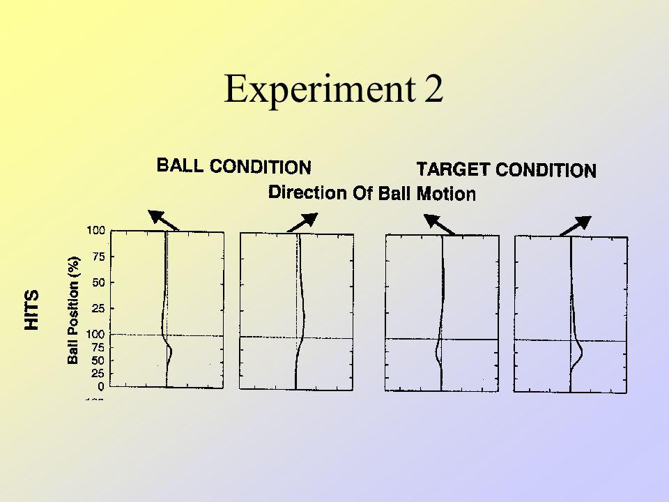 Experiment 2 4 männliche & 4 weibliche Vp Durchschnittsalter 25.5 Jahre Vp wurden bezahlt 200 ms Kriterium