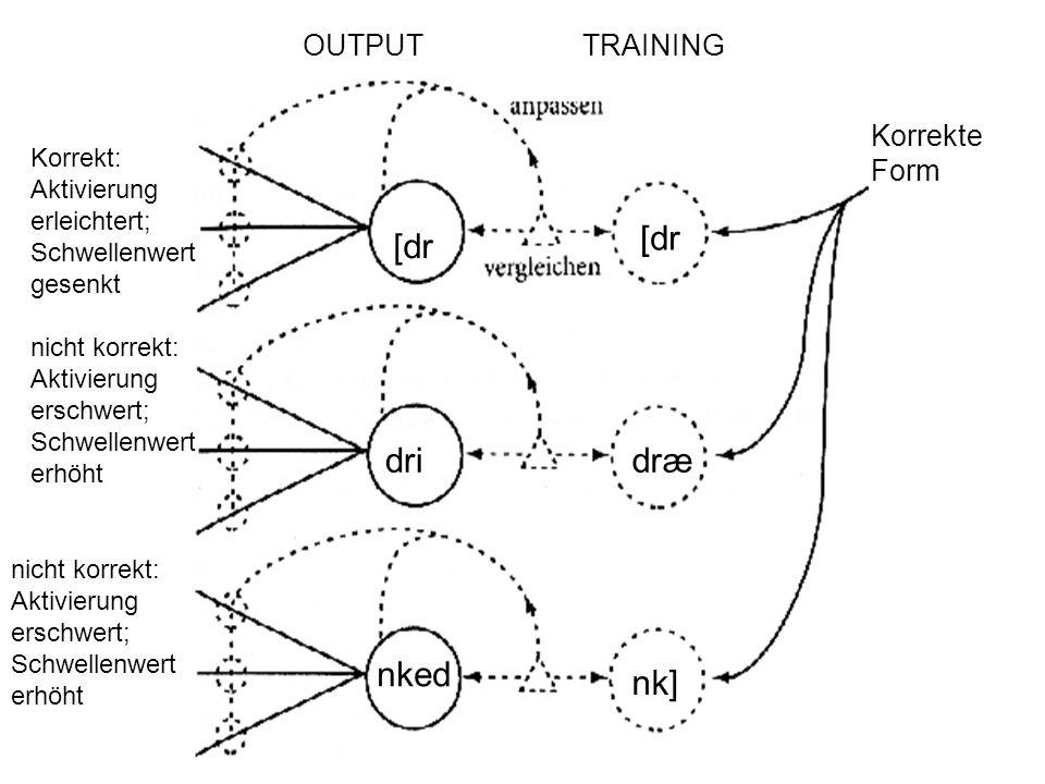 Korrekte Form OUTPUTTRAINING [dr Korrekt: Aktivierung erleichtert; Schwellenwert gesenkt dridræ nked nk] nicht korrekt: Aktivierung erschwert; Schwellenwert erhöht