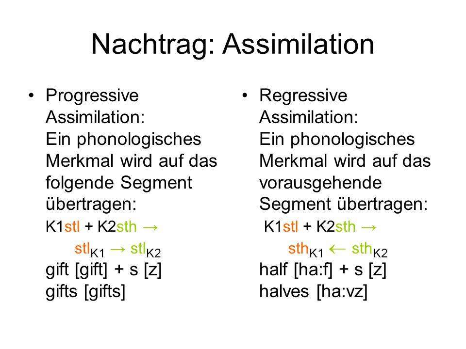 Nachtrag: Assimilation Progressive Assimilation: Ein phonologisches Merkmal wird auf das folgende Segment übertragen: K1stl + K2sth stl K1 stl K2 gift [gift] + s [z] gifts [gifts] Regressive Assimilation: Ein phonologisches Merkmal wird auf das vorausgehende Segment übertragen: K1stl + K2sth sth K1 sth K2 half [ha:f] + s [z] halves [ha:vz]
