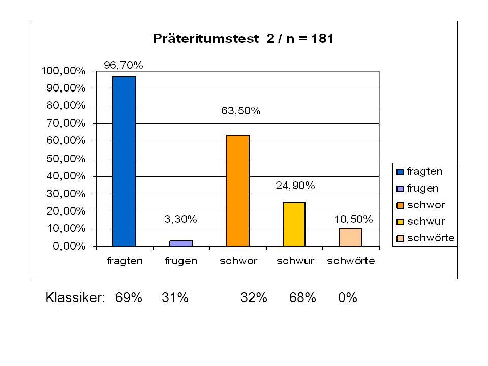 Klassiker: 69% 31%32%68%0%