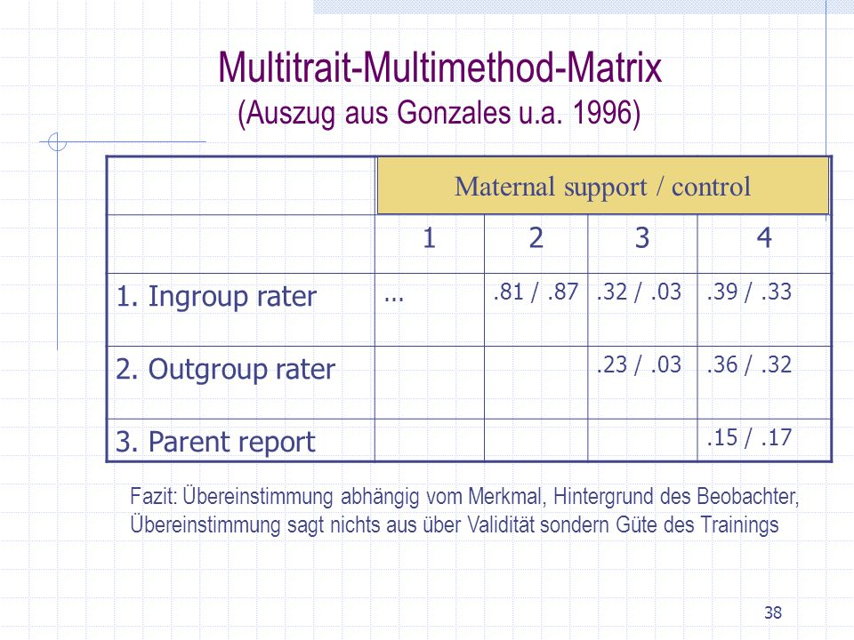 38 Multitrait-Multimethod-Matrix (Auszug aus Gonzales u.a. 1996) 1234 1. Ingroup rater....81 /.87.32 /.03.39 /.33 2. Outgroup rater.23 /.03.36 /.32 3.
