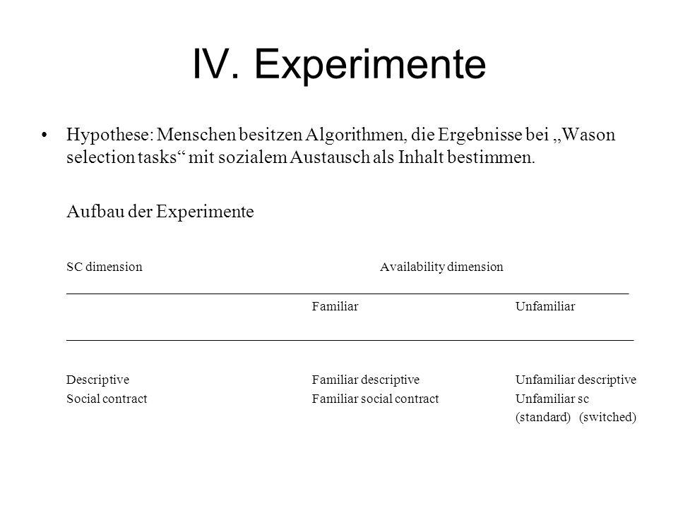 IV. Experimente Hypothese: Menschen besitzen Algorithmen, die Ergebnisse bei Wason selection tasks mit sozialem Austausch als Inhalt bestimmen. Aufbau