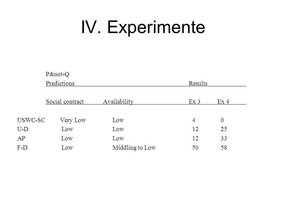 IV. Experimente P&not-Q PredictionsResults Social contractAvailabilityEx 3Ex 4 USWC-SC Very Low Low 4 0 U-D Low Low 12 25 AP Low Low 12 33 F-D Low Mid