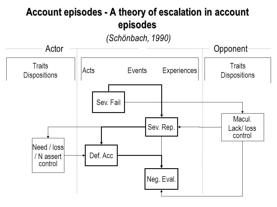 Account episodes - A theory of escalation in account episodes Account episodes - A theory of escalation in account episodes (Schönbach, 1990) ActorOpponent Traits Dispositions Acts Events Experiences Traits Dispositions Sev.