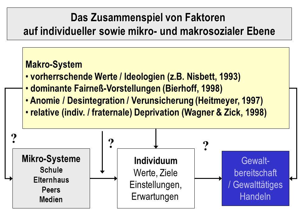 Mikro-Systeme Schule Elternhaus Peers Medien Gewalt- bereitschaft / Gewalttätiges Handeln Makro-System vorherrschende Werte / Ideologien (z.B. Nisbett
