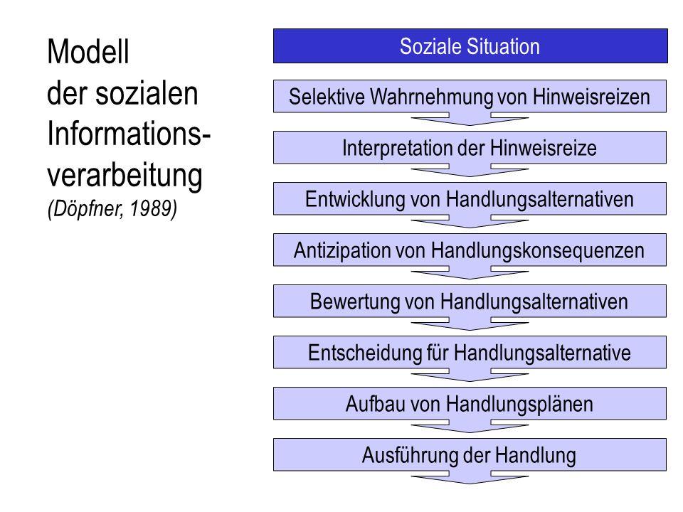 Modell der sozialen Informations- verarbeitung (Döpfner, 1989) Soziale Situation Selektive Wahrnehmung von Hinweisreizen Interpretation der Hinweisrei