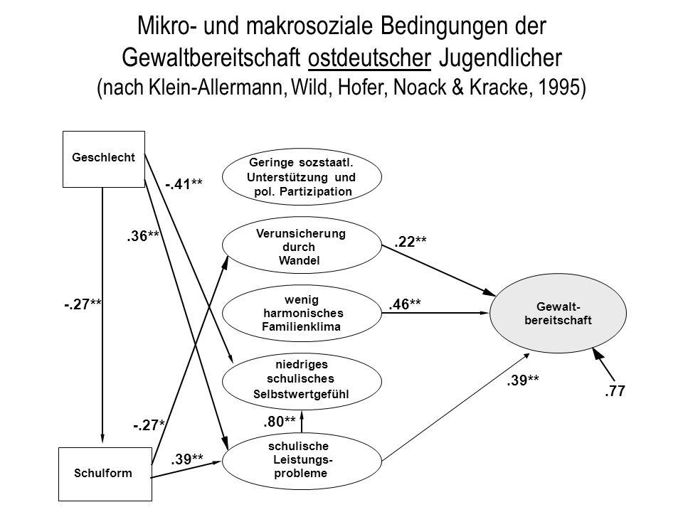 Geringe sozstaatl. Unterstützung und pol. Partizipation Mikro- und makrosoziale Bedingungen der Gewaltbereitschaft ostdeutscher Jugendlicher (nach Kle