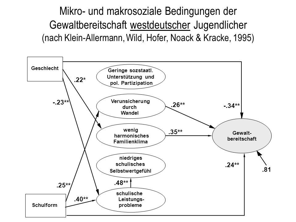 Geringe sozstaatl. Unterstützung und pol. Partizipation Mikro- und makrosoziale Bedingungen der Gewaltbereitschaft westdeutscher Jugendlicher (nach Kl