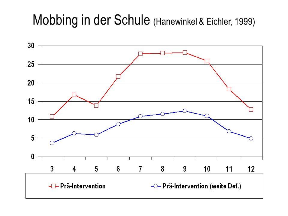Mobbing in der Schule (Hanewinkel & Eichler, 1999)