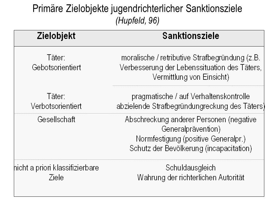 Primäre Zielobjekte jugendrichterlicher Sanktionsziele (Hupfeld, 96)